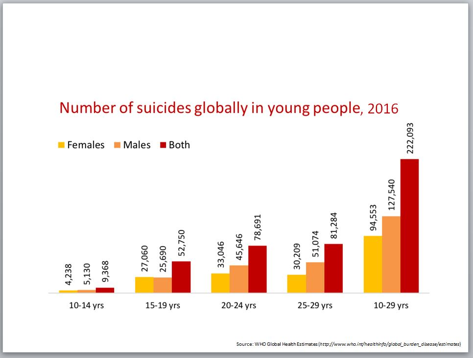 global suicide rates because of no emotional stability