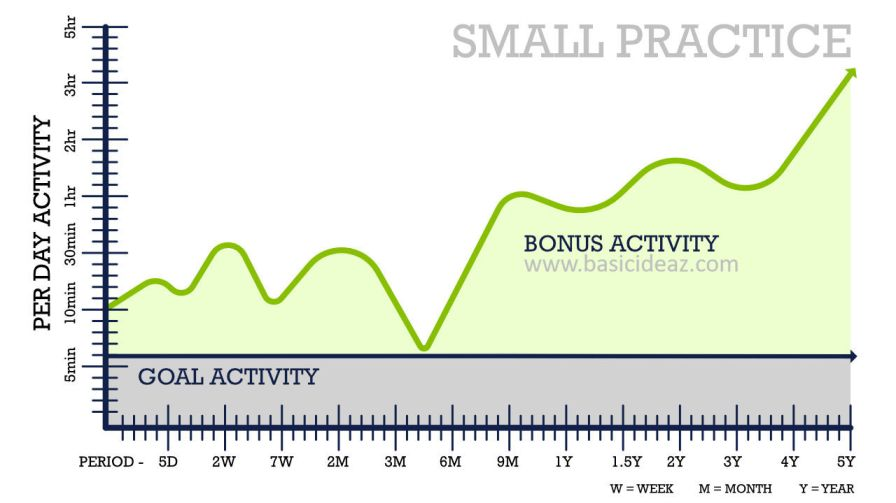 form productive habits with small practice